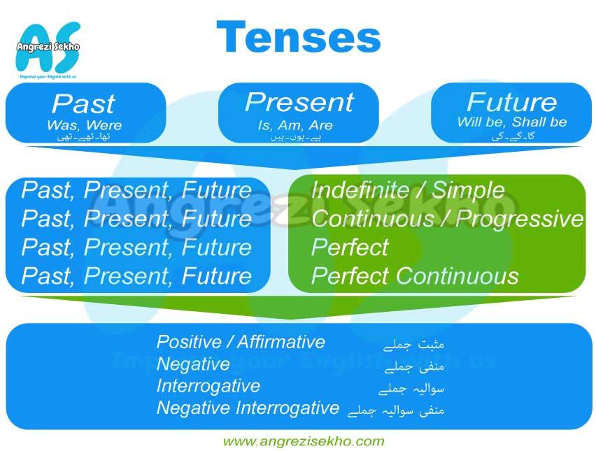 learn-tenses-in-urdu
